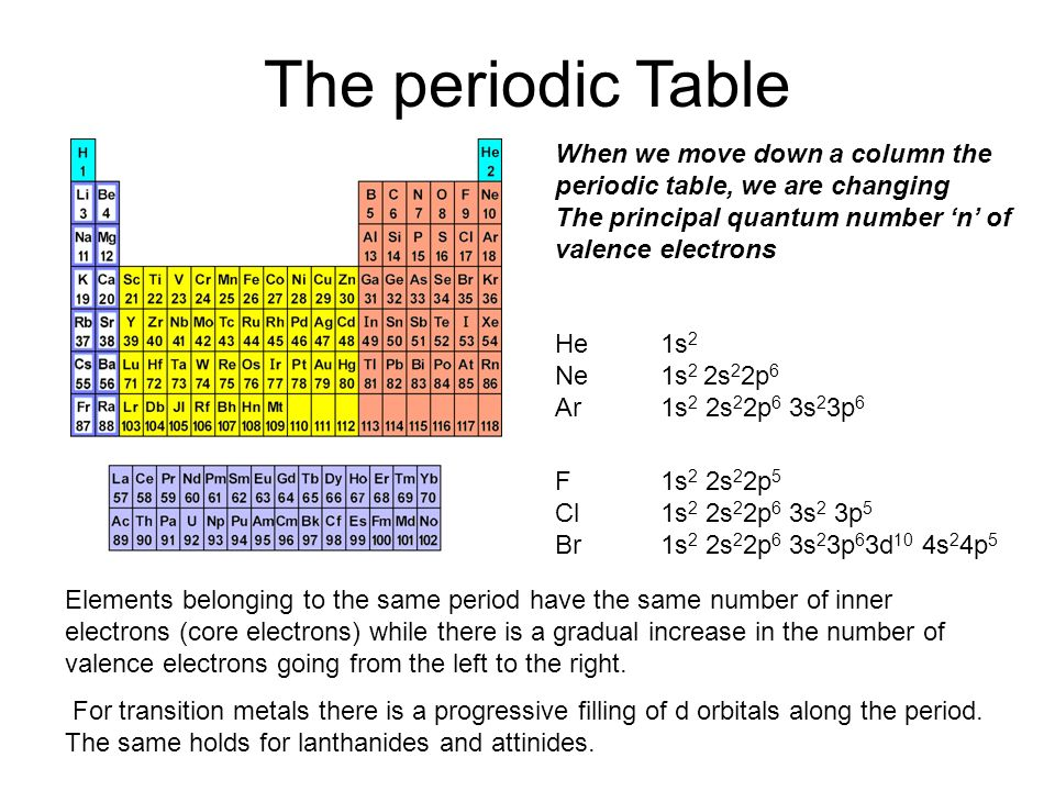 The periodic table in the 1800s methods were developed to isolate the periodic table when we move down a column the periodic table we are changing urtaz Gallery