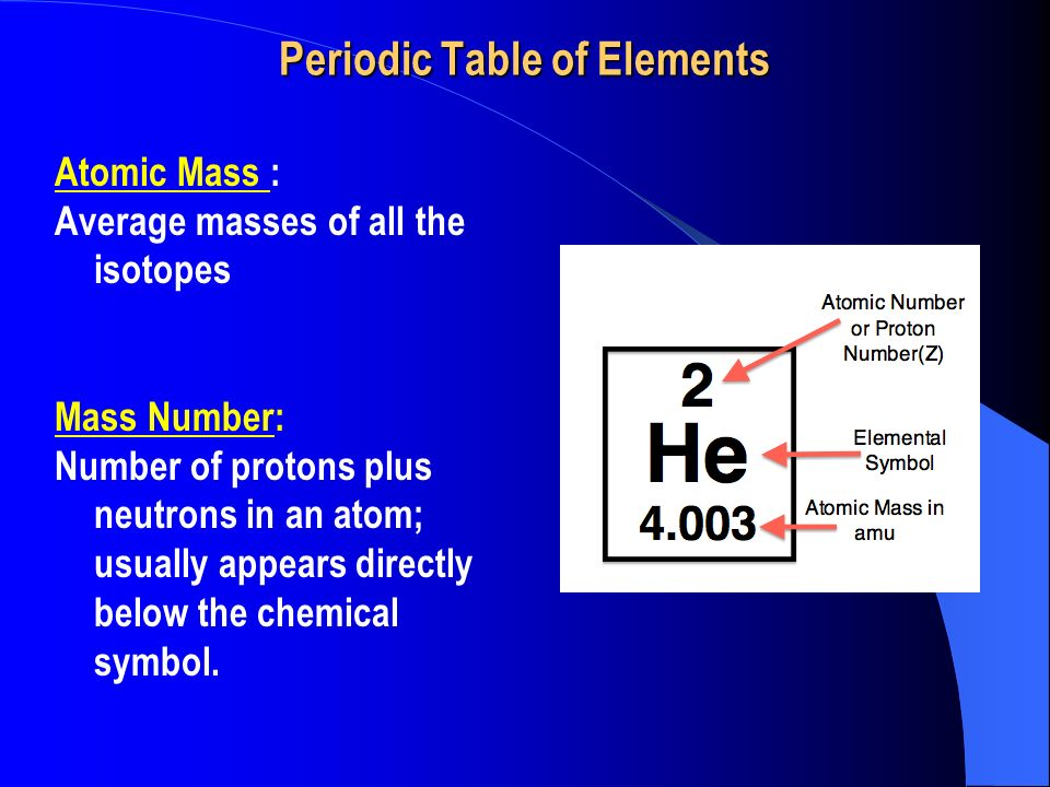 Periodic Table periodic table by mass number : 3.3 The Atom. Periodic Table of Elements Atomic Number: Number of ...