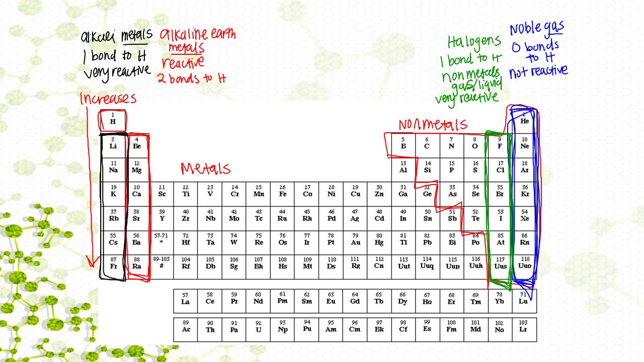 Activity 16 elements and the periodic table warm up what are the 4 3 urtaz Gallery
