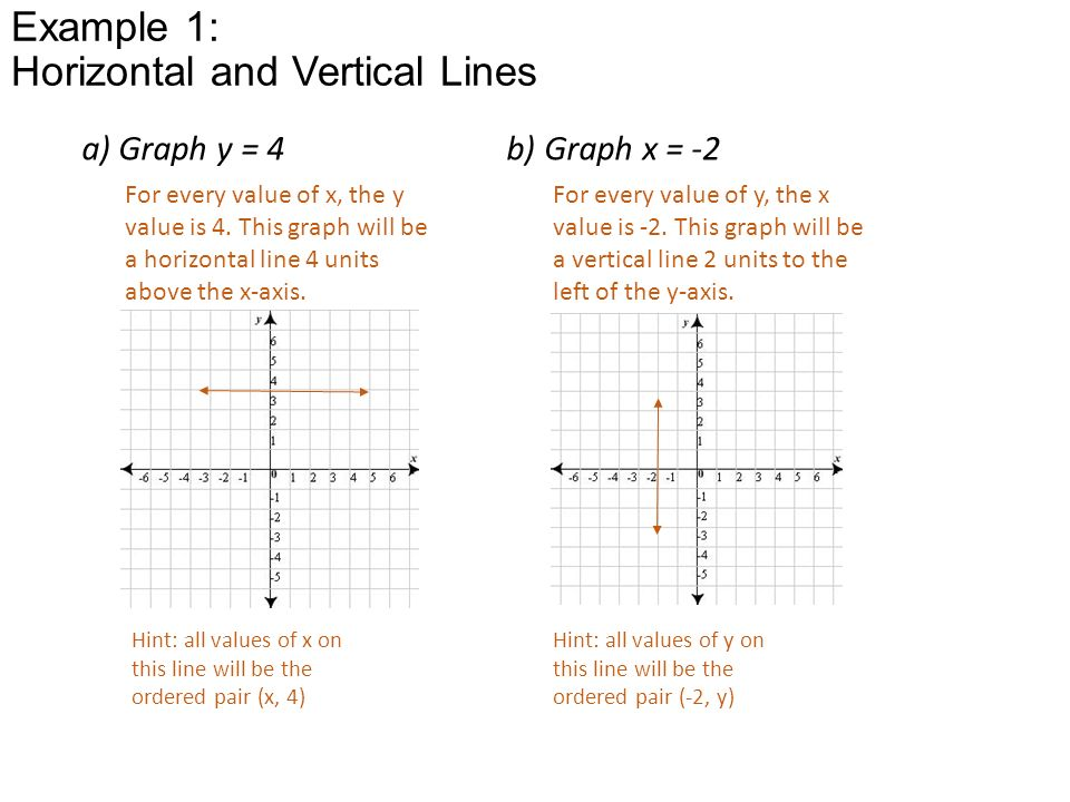Graphing Linear Equations Worksheet Standard Form - worksheets ...