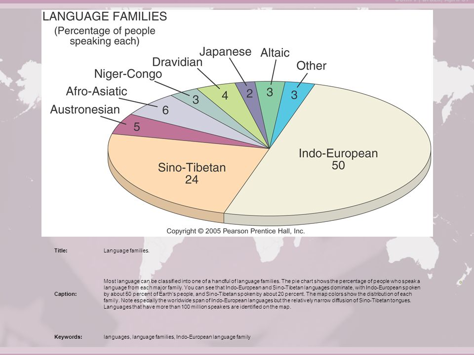 Why Is English Related To Other Languages English Is Part Of The - How many people speak each language