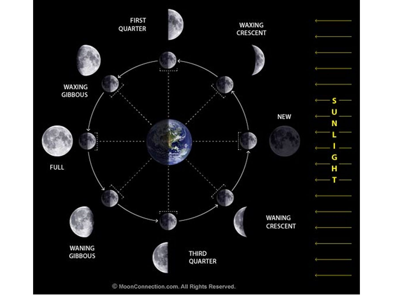 Phases eclipses and tides notes lunar motions our moons name 11 eclipses eclipse to cover up when lunas shadow hits earth or earths shadow hits luna an eclipse occurs a solar eclipse occurs when the moon passes pooptronica Choice Image