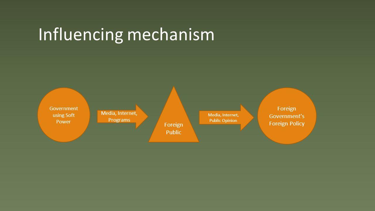 Influencing mechanism Government using Soft Power Foreign Public Foreign Government s Foreign Policy Media, Internet, Programs Media, Internet, Public Opinion