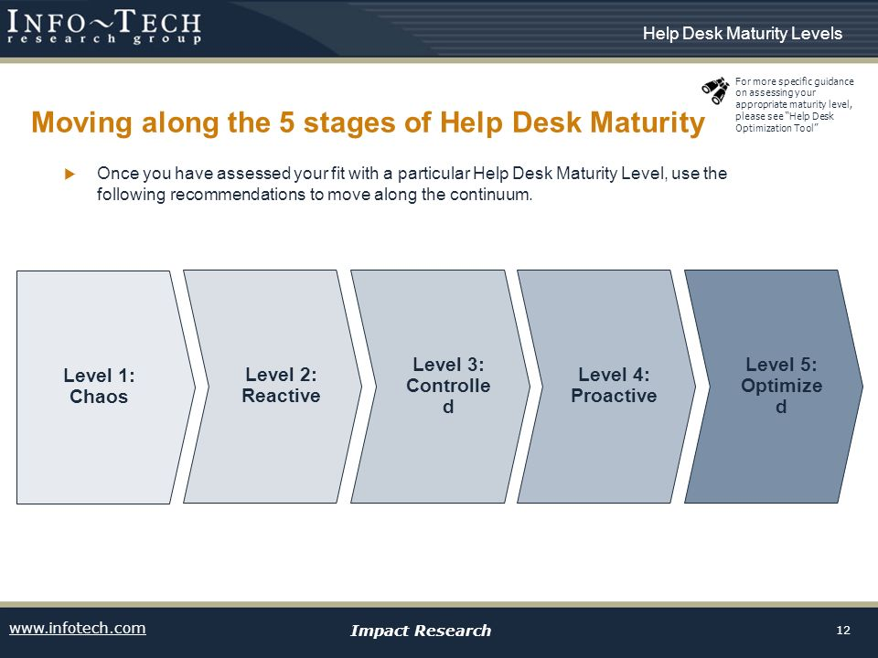Www Infotech Impact Research 12 Moving Along The 5 Stages Of Help Desk
