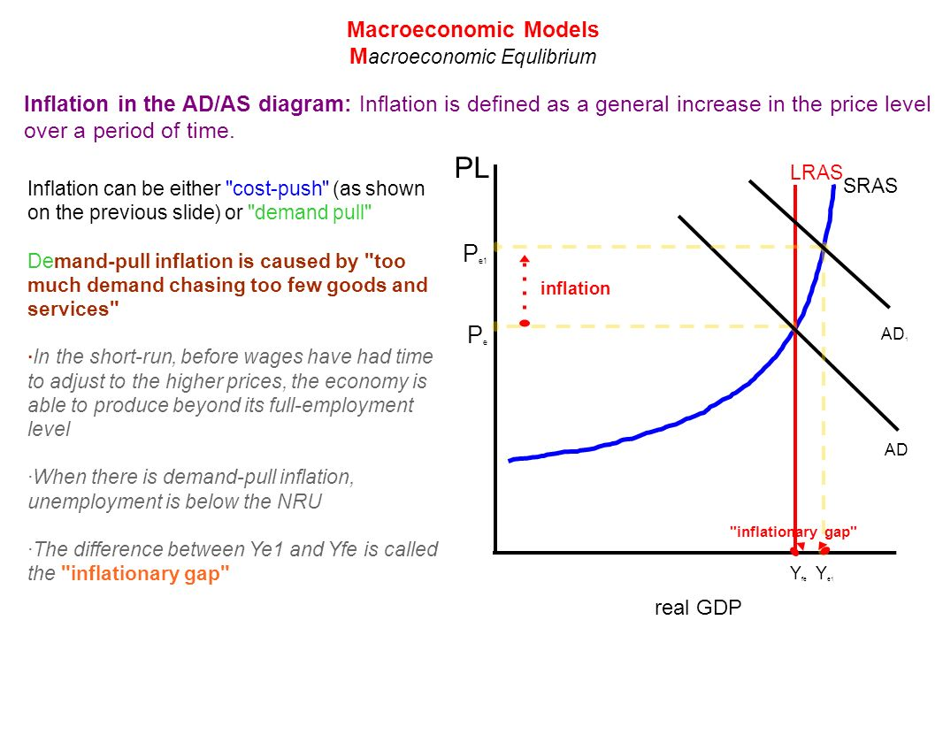 A illustrate and explain with diagrams the difference between a illustrate and explain with diagrams the difference between demand pull and cost push inflation pooptronica Choice Image