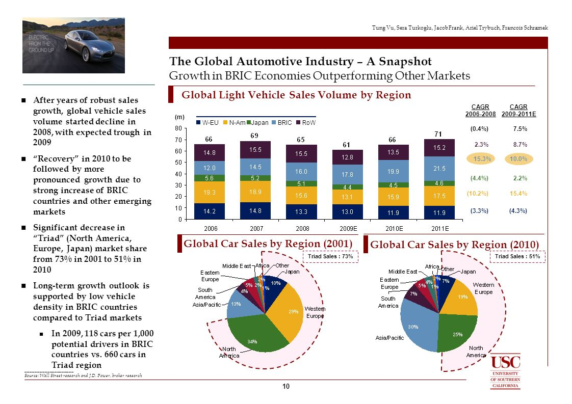 the global automobile industry in 2009 Chapter – 1 automobile industry in india of the largest industries in the global market between the year 2003 and 2009.