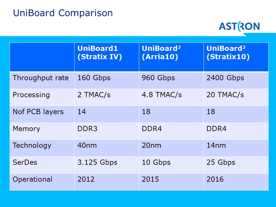 UniBoard Comparison UniBoard1 (Stratix IV) UniBoard 2 (Arria10) UniBoard 2 (Stratix10) Throughput rate160 Gbps960 Gbps2400 Gbps Processing2 TMAC/s4.8 TMAC/s20 TMAC/s Nof PCB layers1418 MemoryDDR3DDR4 Technology40nm20nm14nm SerDes3.125 Gbps10 Gbps25 Gbps Operational