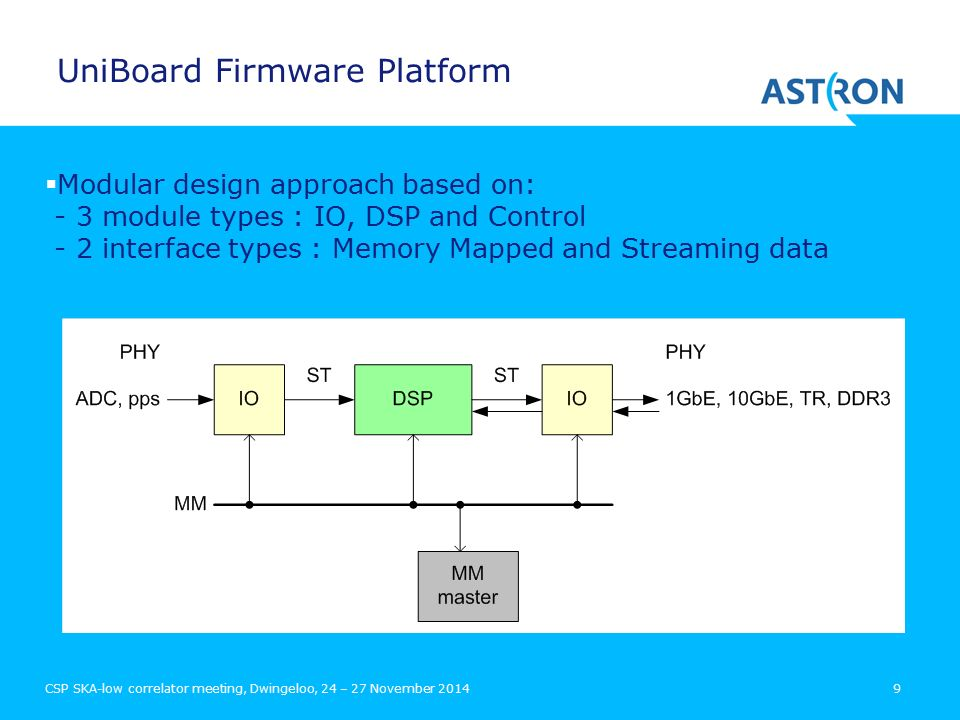 CSP SKA-low correlator meeting, Dwingeloo, 24 – 27 November UniBoard Firmware Platform  Modular design approach based on: - 3 module types : IO, DSP and Control - 2 interface types : Memory Mapped and Streaming data