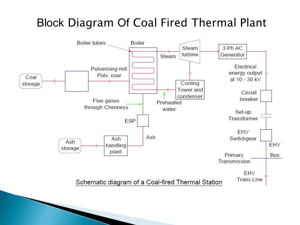 Block Diagram Of Coal Fired Thermal Plant