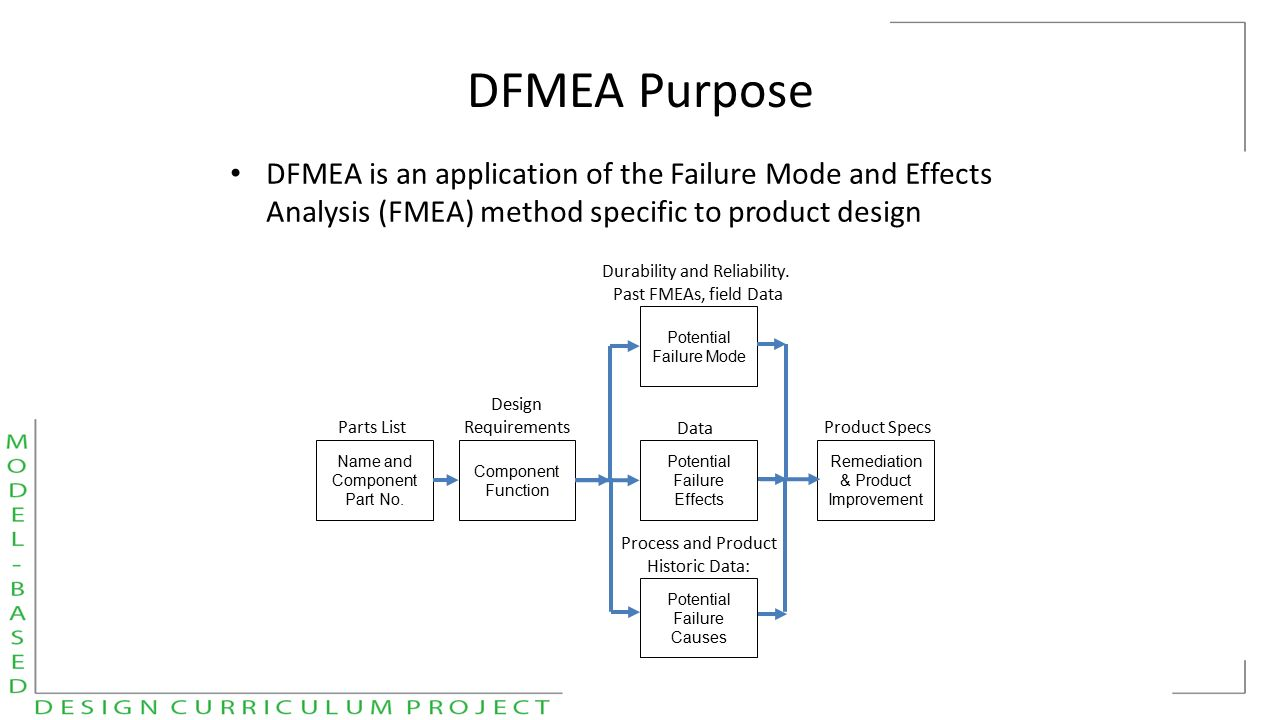 cause and effect of product failure The 6m method is widely used in cause and effect analysis and proved to be effective see a cause and effect diagram example about how to apply this method.