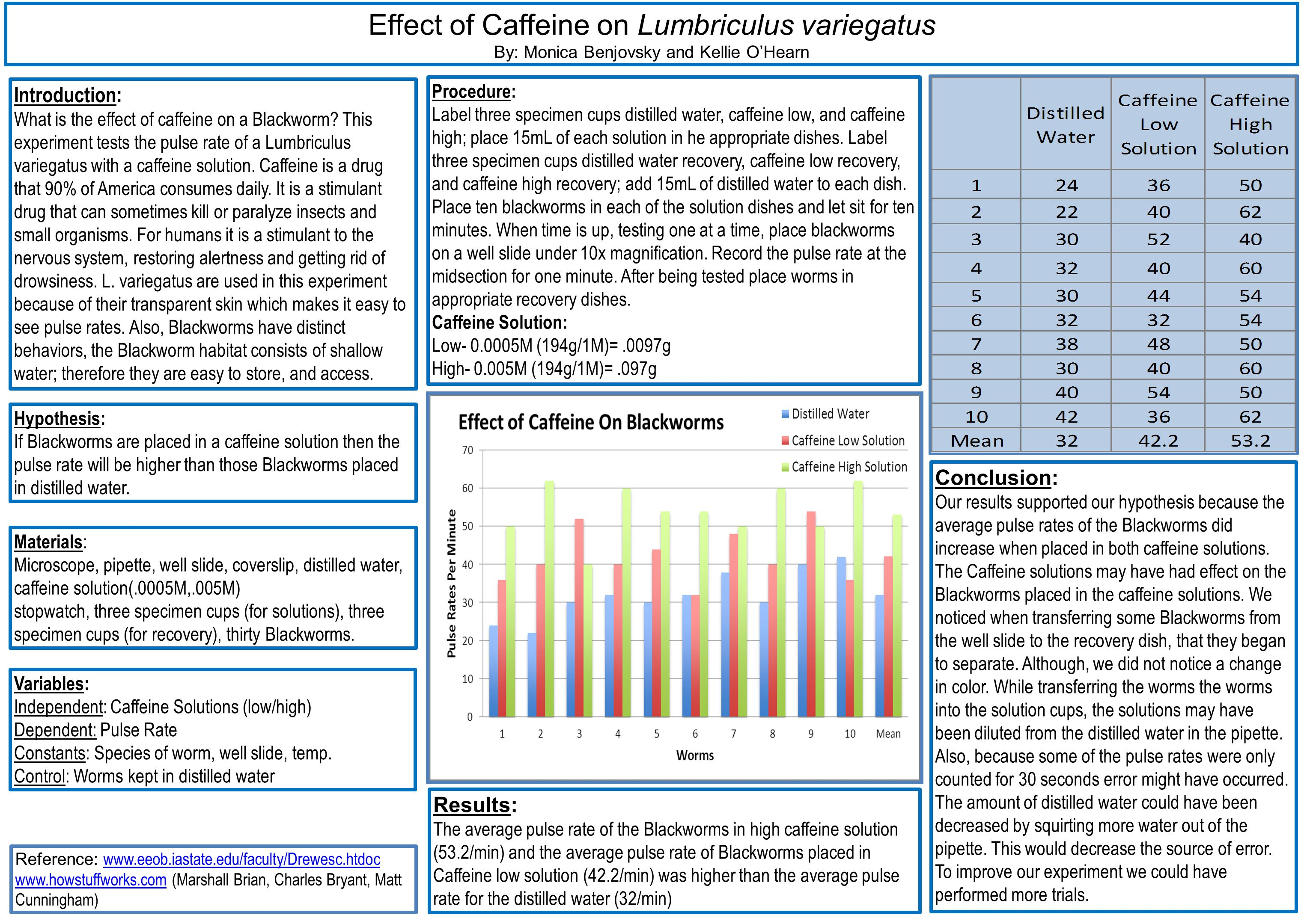 pulsation rate of blackworms Effects of drugs on pulsation rate of lumbriculus variegatus (blackworms) forensic science – mr nguyen introduction this lab activity serves three purposes: to introduce you to the.