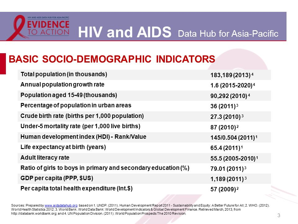 HIV and AIDS Data Hub for Asia-Pacific 3 BASIC SOCIO-DEMOGRAPHIC INDICATORS Total population (in thousands) 183,189 (2013) 4 Annual population growth rate 1.6 (2015-2020) 4 Population aged 15-49 (thousands) 90,292 (2010) 4 Percentage of population in urban areas 36 (2011) 3 Crude birth rate (births per 1,000 population) 27.3 (2010) 3 Under-5 mortality rate (per 1,000 live births) 87 (2010) 2 Human development index (HDI) - Rank/Value 145/0.504 (2011) 1 Life expectancy at birth (years) 65.4 (2011) 1 Adult literacy rate 55.5 (2005-2010) 1 Ratio of girls to boys in primary and secondary education (%) 79.01 (2011) 3 GDP per capita (PPP, $US) 1,189 (2011) 3 Per capita total health expenditure (Int.$) 57 (2009) 2 Sources: Prepared by www.aidsdatahub.org based on 1.