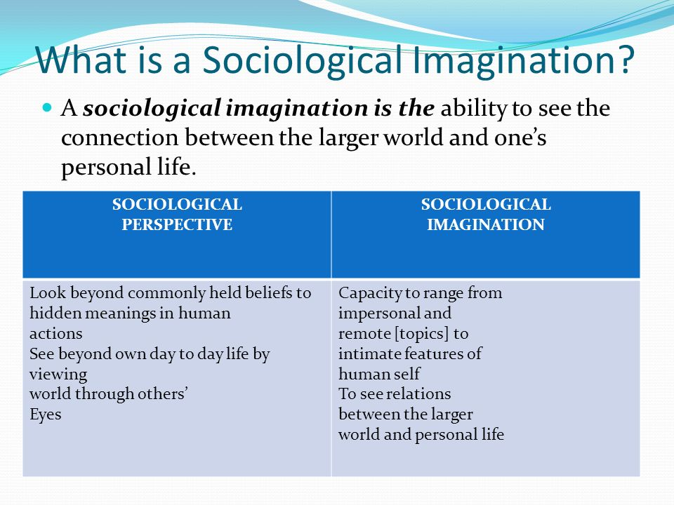 what is the sociological perspective imagination