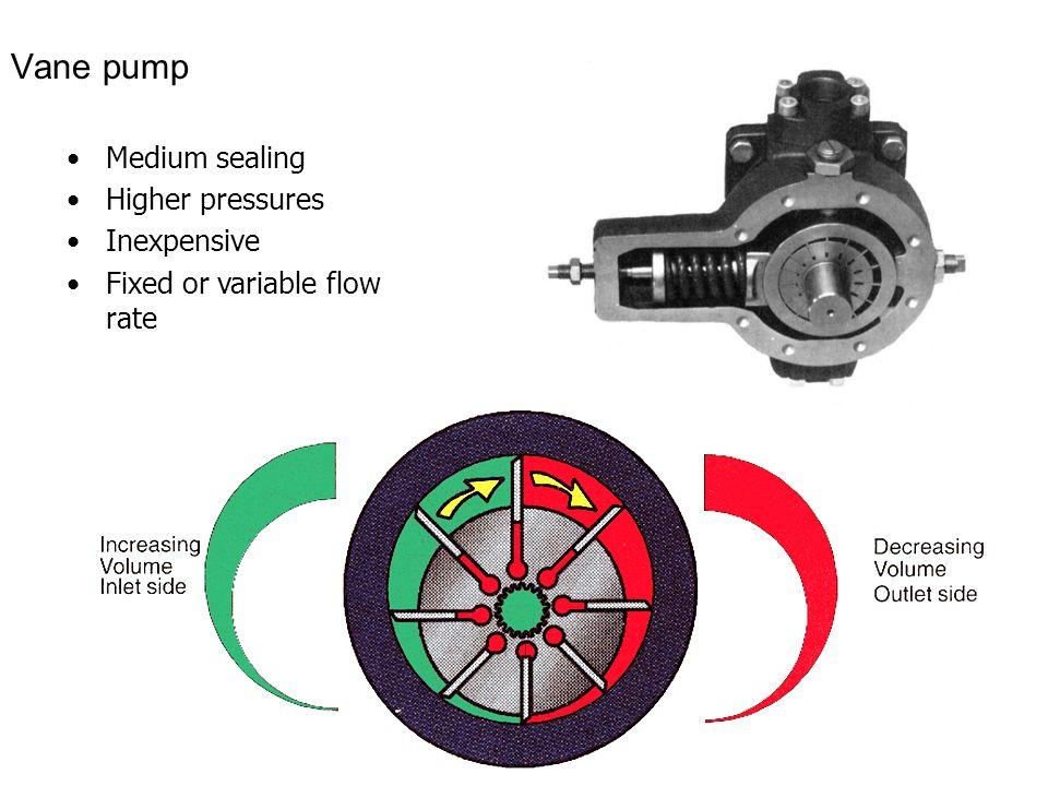 18 Vane pump Medium sealing Higher pressures Inexpensive Fixed or variable flow rate