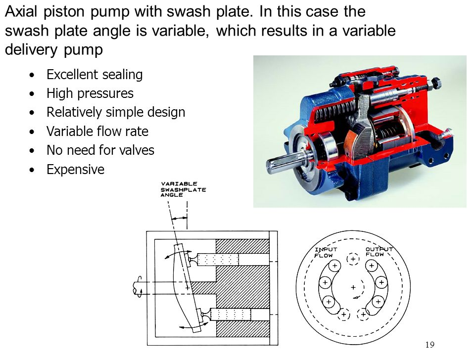 19 Axial piston pump with swash plate.