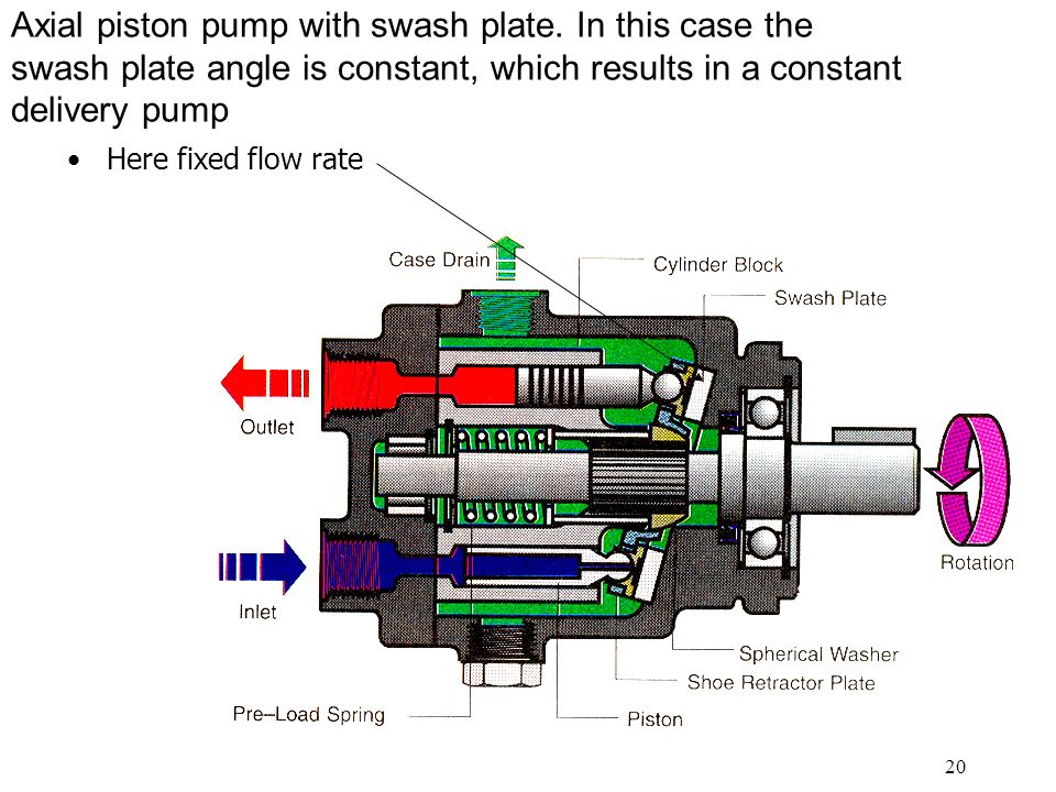 20 Axial piston pump with swash plate.
