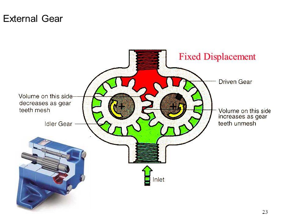 23 External Gear Fixed Displacement