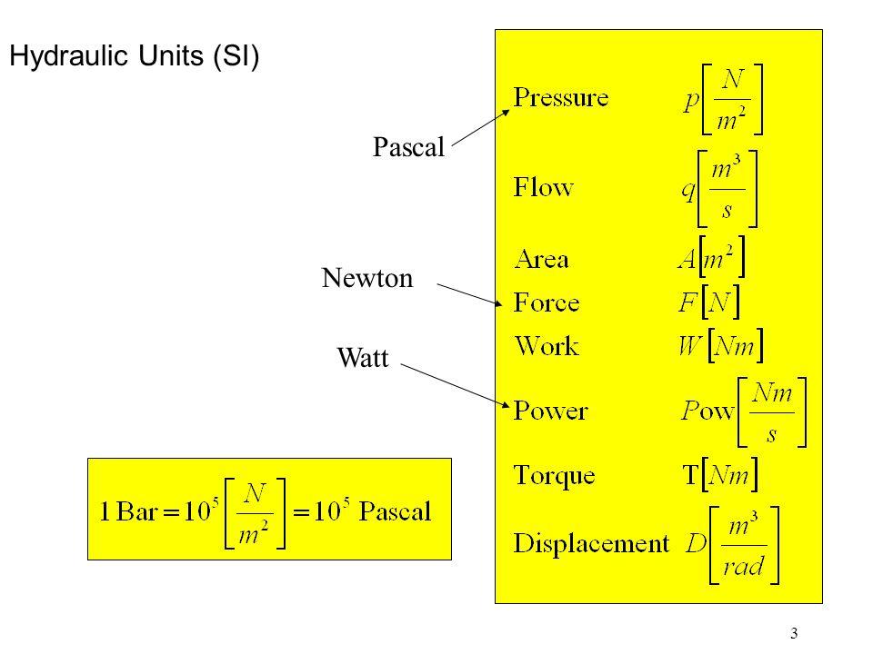 3 Hydraulic Units (SI) Pascal Newton Watt