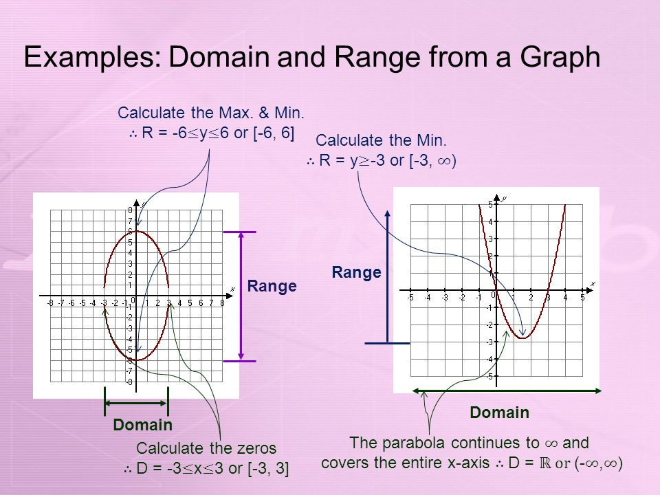 Precalculus section 1 3 graphs of functions objectives find the 6 examples ccuart Choice Image