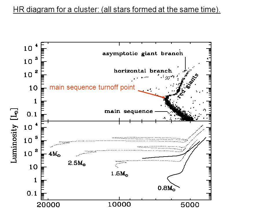 Globular clusters m15 a globular cluster containing about 1 2 hr diagram for a cluster all stars formed at the same time main sequence turnoff point ccuart Gallery