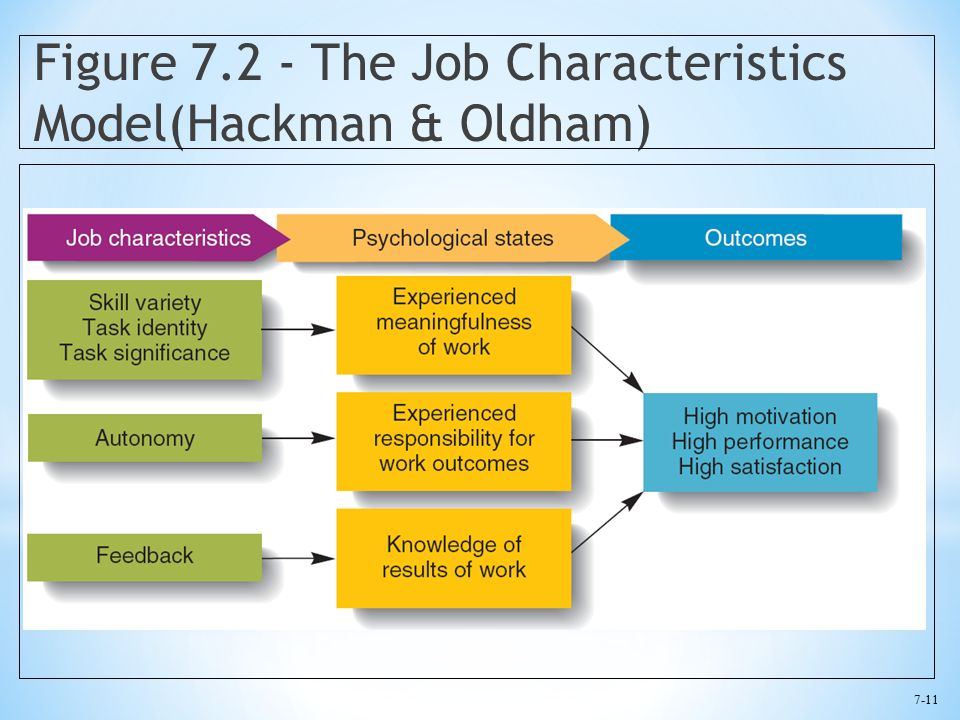 7-11 Figure 7.2 - The Job Characteristics Model(Hackman & Oldham)