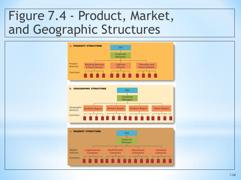 7-16 Figure 7.4 - Product, Market, and Geographic Structures