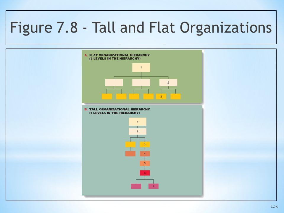 7-26 Figure 7.8 - Tall and Flat Organizations