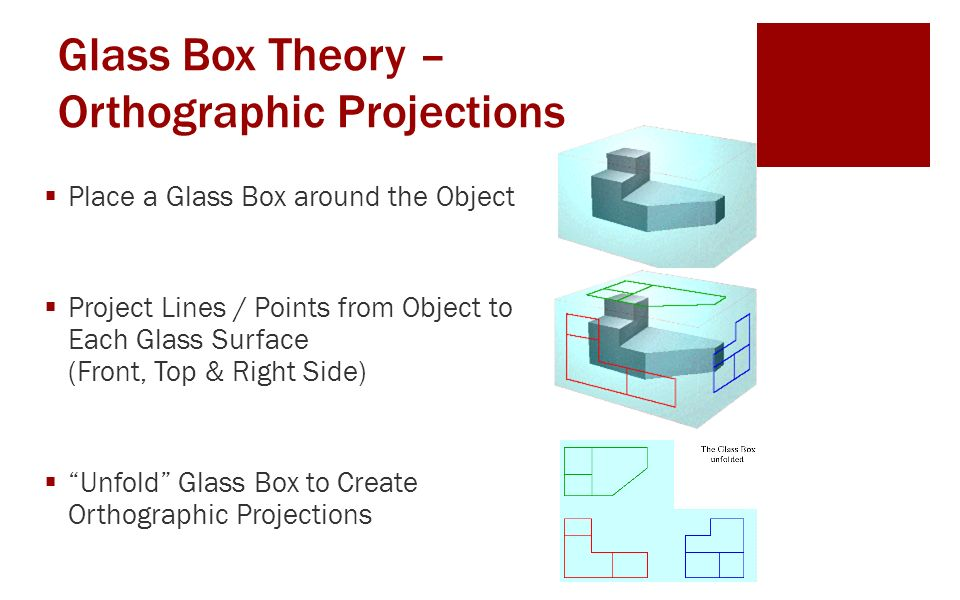 Glass Box Theory – Orthographic Projections  Place a Glass Box around the Object  Project Lines / Points from Object to Each Glass Surface (Front, Top & Right Side)  Unfold Glass Box to Create Orthographic Projections