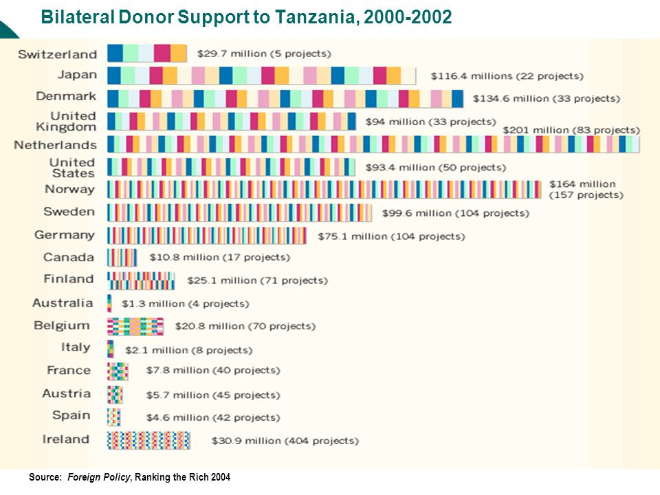 Bilateral Donor Support to Tanzania, 2000-2002 Source: Foreign Policy, Ranking the Rich 2004
