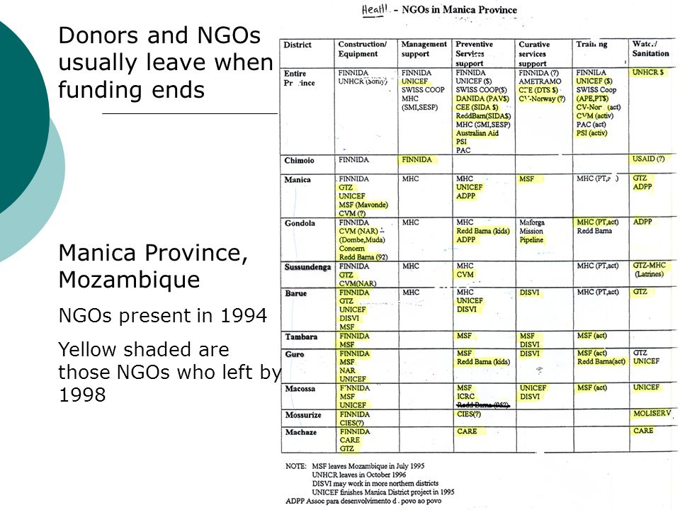 Donors and NGOs usually leave when funding ends Manica Province, Mozambique NGOs present in 1994 Yellow shaded are those NGOs who left by 1998