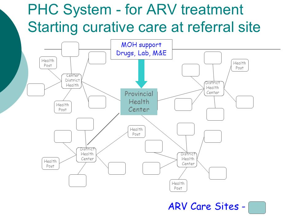 PHC System - for ARV treatment Starting curative care at referral site Provincial Health Center District Health Center Center District Health District Health Center ARV Care Sites - Health Post MOH support Drugs, Lab, M&E