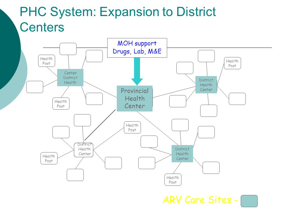 PHC System: Expansion to District Centers Provincial Health Center District Health Center Center District Health District Health Center ARV Care Sites - Health Post MOH support Drugs, Lab, M&E