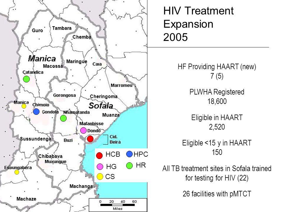 Guro Tambara Chemba Maringue Macossa Sussundenga Machaze Machanga Muanza Cheringoma Chibabava HF Providing HAART (new) 7 (5) PLWHA Registered 18,600 Eligible in HAART 2,520 Eligible <15 y in HAART 150 All TB treatment sites in Sofala trained for testing for HIV (22) 26 facilities with pMTCT HIV Treatment Expansion 2005 CS HCB HR HPC HG