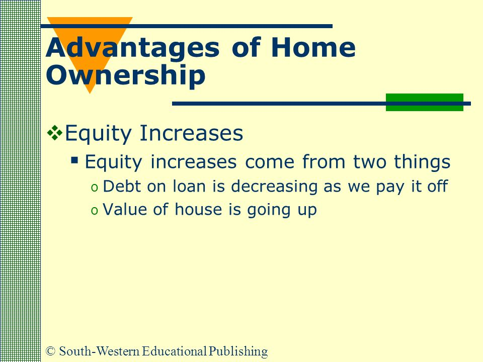 © South-Western Educational Publishing Advantages of Home Ownership  Equity Increases  Equity increases come from two things o Debt on loan is decreasing as we pay it off o Value of house is going up