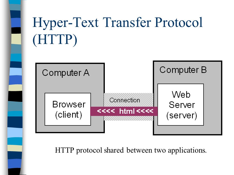 Hyper-Text Transfer Protocol (HTTP) HTTP protocol shared between two applications.