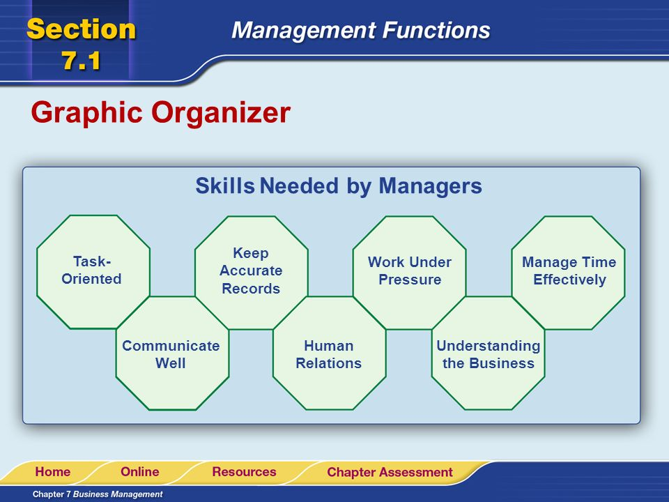 Graphic Organizer Skills Needed by Managers Task- Oriented Keep Accurate Records Work Under Pressure Manage Time Effectively Communicate Well Human Re