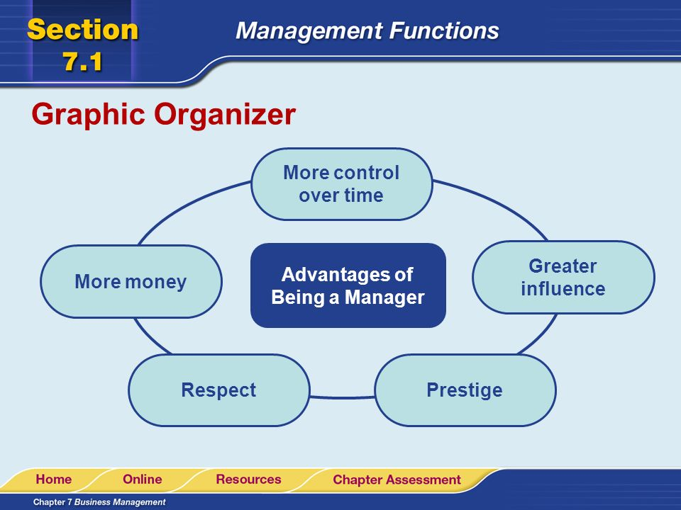 Graphic Organizer Advantages of Being a Manager More money RespectPrestige Greater influence More control over time