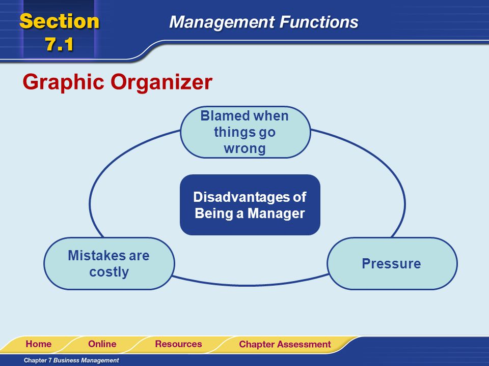 Graphic Organizer Disadvantages of Being a Manager Mistakes are costly Pressure Blamed when things go wrong