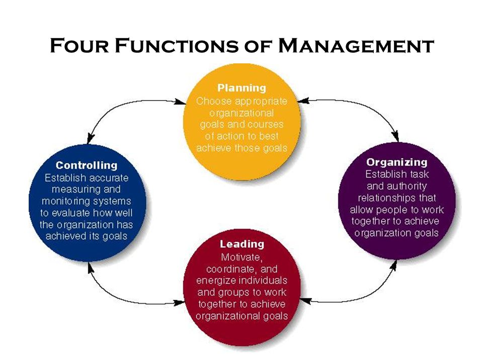 13 Four Functions of Management