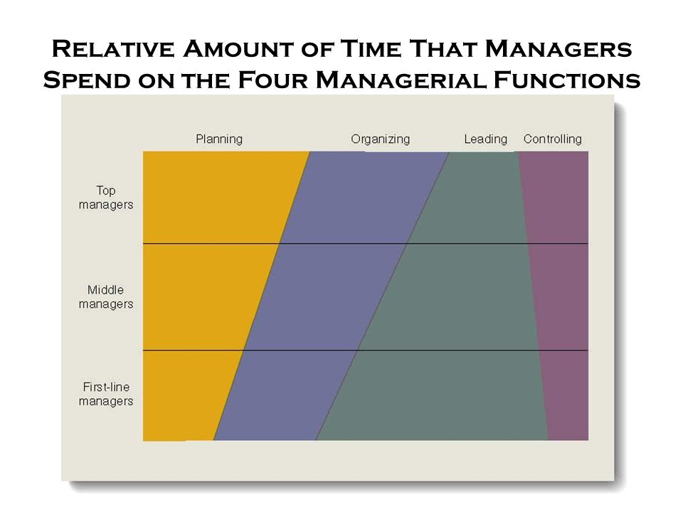 14 Relative Amount of Time That Managers Spend on the Four Managerial Functions