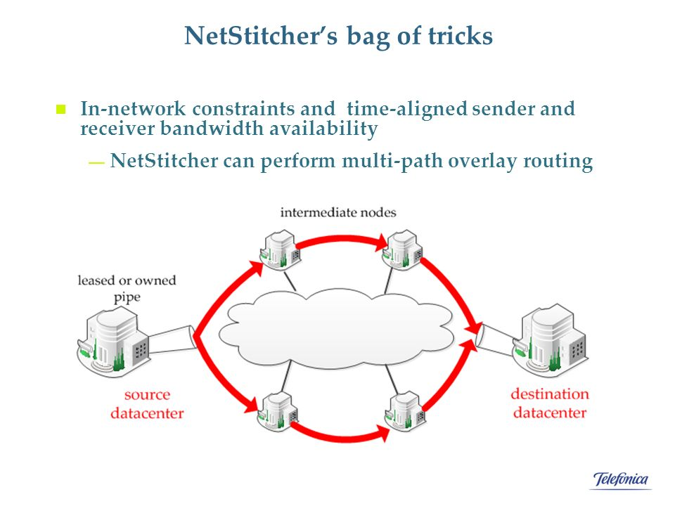 NetStitcher's bag of tricks In-network constraints and time-aligned sender and receiver bandwidth availability — NetStitcher can perform multi-path overlay routing