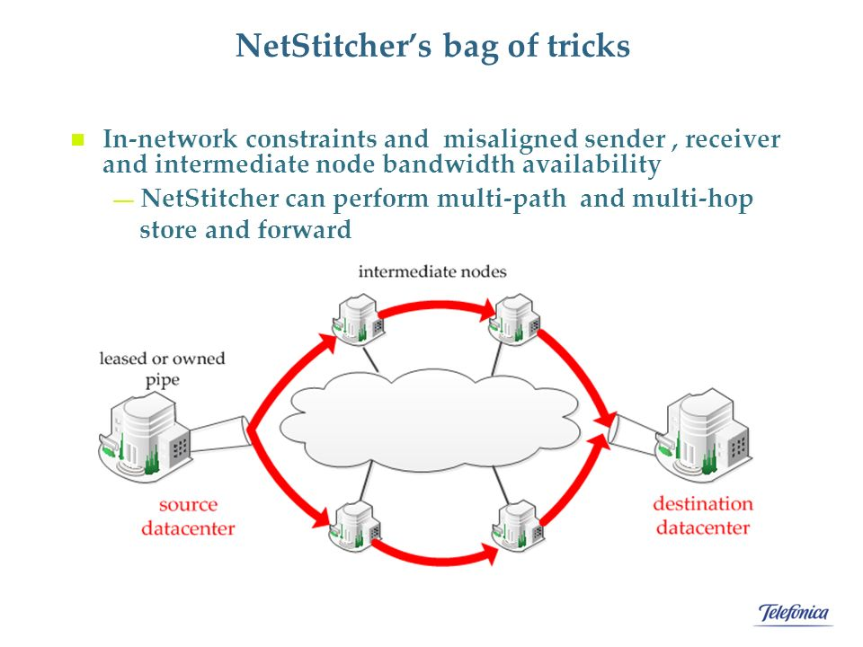 NetStitcher's bag of tricks In-network constraints and misaligned sender, receiver and intermediate node bandwidth availability — NetStitcher can perform multi-path and multi-hop store and forward
