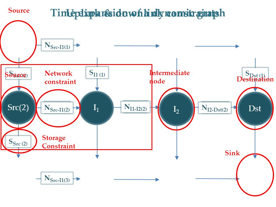 Time expansion of a dynamic graph Src(1)Src(3) I 1 (1) I 1 (3) I 1 (2) I 2 (1) I 2 (3)I 2 (2)I2I2 I1I1 Dst(1) Dst(3) Dst(2)Dst N Src-I1 N I1-I2 N I2-Dst N Src-I1(1) N Src-I1(2) N I1-I2(2) N I2-Dst(2) N Src-I1(3) SrcSrc(2) Source Sink S Src (2) S Src (1) S I1 (1) S Dst (1) Network constraint Storage Constraint Intermediate node Destination Uplink & downlink constraints Source