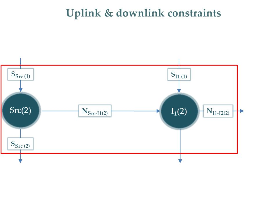 S Src (2) Uplink & downlink constraints S Src (1) S I1 (1) I 1 (2) Src(2) N Src-I1(2) N I1-I2(2)