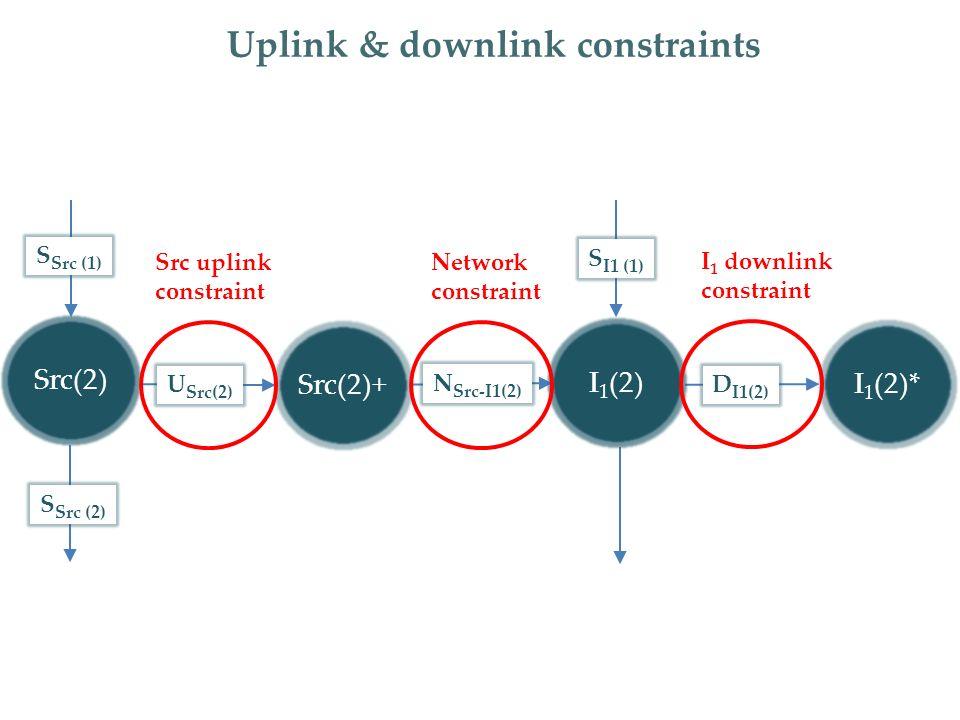 S Src (2) Uplink & downlink constraints S Src (1) I 1 (2)- Src(2)* U Src(2) D I1(2) Src(2)+ N Src-I1(2) I 1 (2)* S I1 (1) Src(2) I 1 (2) Src uplink constraint Network constraint I 1 downlink constraint