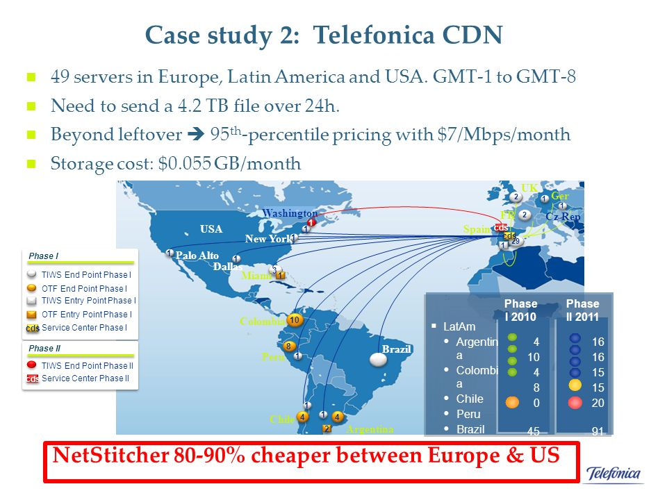 Case study 2: Telefonica CDN 49 servers in Europe, Latin America and USA.