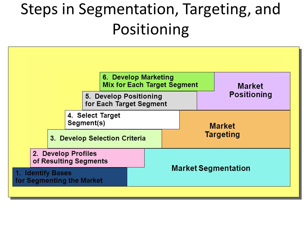 segemantation targeting and positioning for cathay pacific