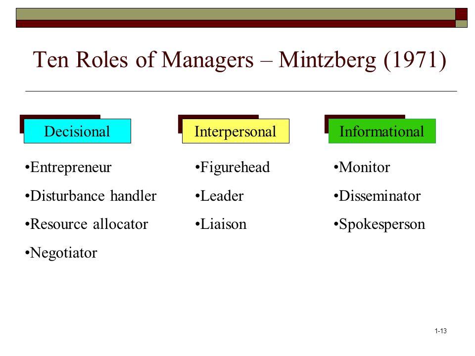 1-13 Ten Roles of Managers – Mintzberg (1971) InformationalInterpersonalDecisional Monitor Disseminator Spokesperson Figurehead Leader Liaison Entrepr