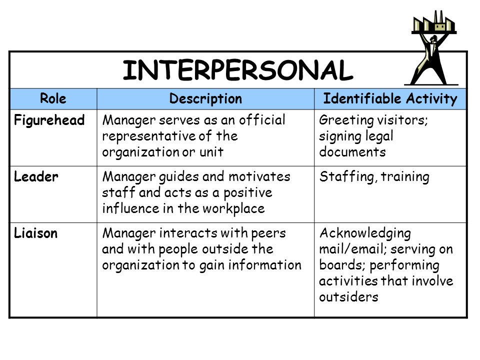 15 INTERPERSONAL RoleDescriptionIdentifiable Activity FigureheadManager serves as an official representative of the organization or unit Greeting visitors; signing legal documents LeaderManager guides and motivates staff and acts as a positive influence in the workplace Staffing, training LiaisonManager interacts with peers and with people outside the organization to gain information Acknowledging mail/email; serving on boards; performing activities that involve outsiders