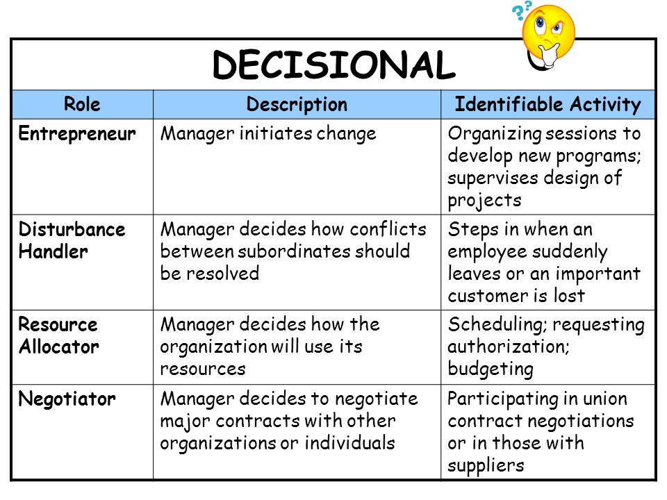 17 DECISIONAL RoleDescriptionIdentifiable Activity EntrepreneurManager initiates changeOrganizing sessions to develop new programs; supervises design of projects Disturbance Handler Manager decides how conflicts between subordinates should be resolved Steps in when an employee suddenly leaves or an important customer is lost Resource Allocator Manager decides how the organization will use its resources Scheduling; requesting authorization; budgeting NegotiatorManager decides to negotiate major contracts with other organizations or individuals Participating in union contract negotiations or in those with suppliers